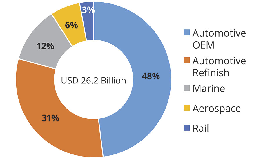 Transportation coatings market share, by value (2018).