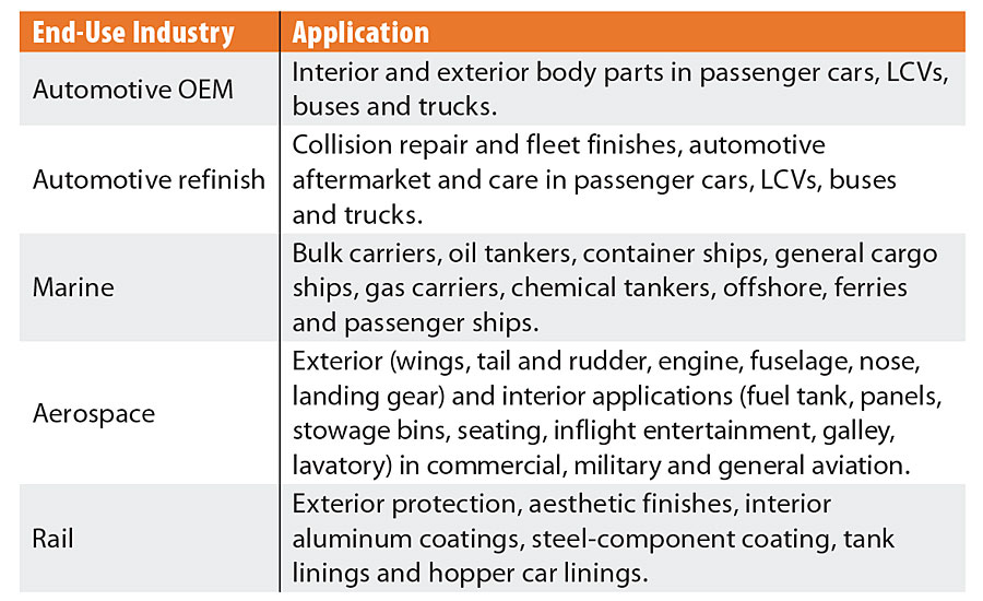 Transportation coatings: end-use industry and application