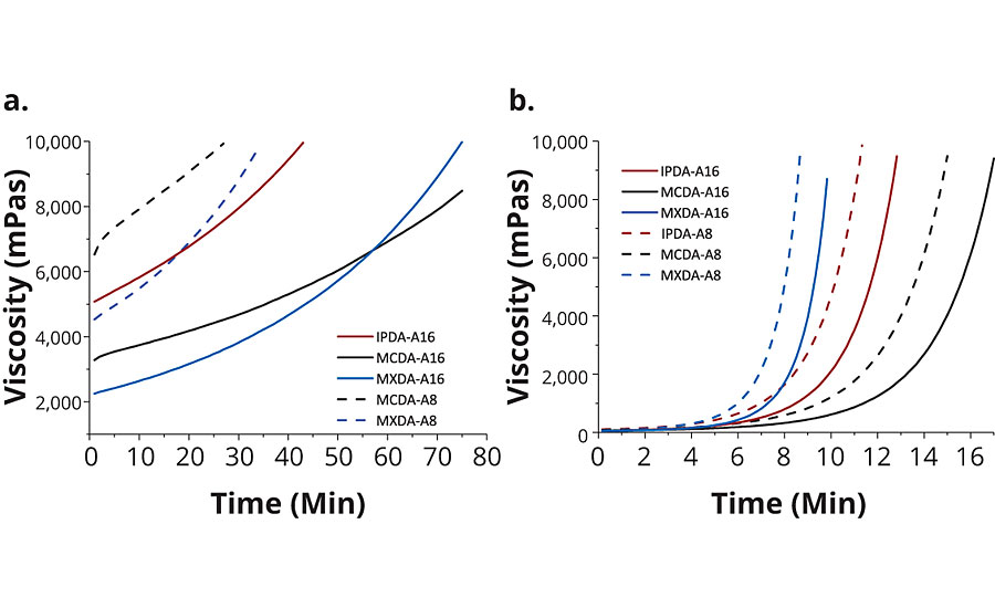 Viscosity development of DGEBA hardened with the various adducts and adduct-BnOH mixtures, at a) 23 °C and b) 75 °C. ­Viscosity data for DGEBA hardened with IPDA-A8 is not reported because the starting viscosity of this formulation exceeded 10,000 mPas