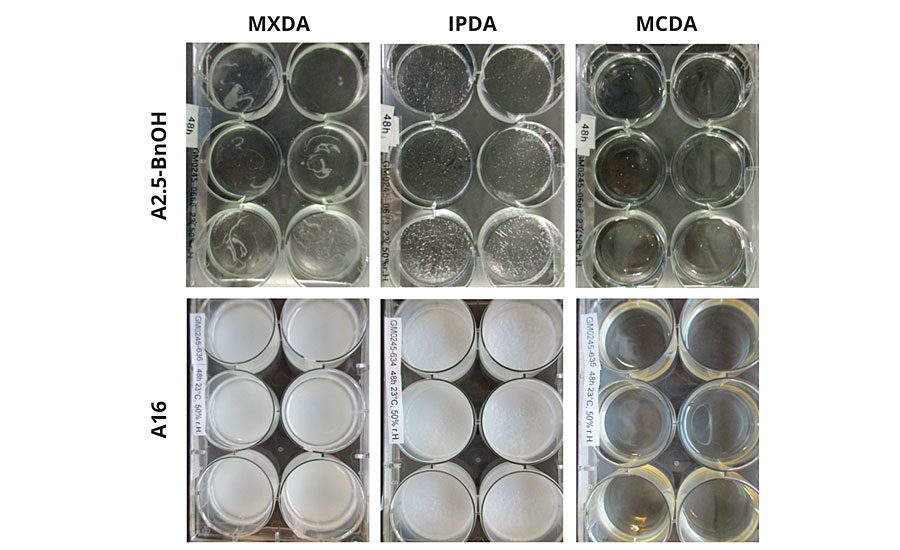 Adducts and adduct-BnOH mixtures aged at 23 °C and 50% relative humidity for 48 hrs. The presence of carbamates was detected visually through the observation of white precipitate or surface irregularities, as was the case for IPDA-A2.5-BnOH