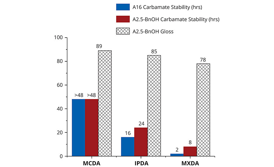 Carbamate stability of pure adducts and adduct-BnOH mixtures aged at 23 °C and 50% relative humidity, and spectral gloss readings of DGEBA hardened with A2.5-BnOH adducts at 8 °C and 70% relative humidity