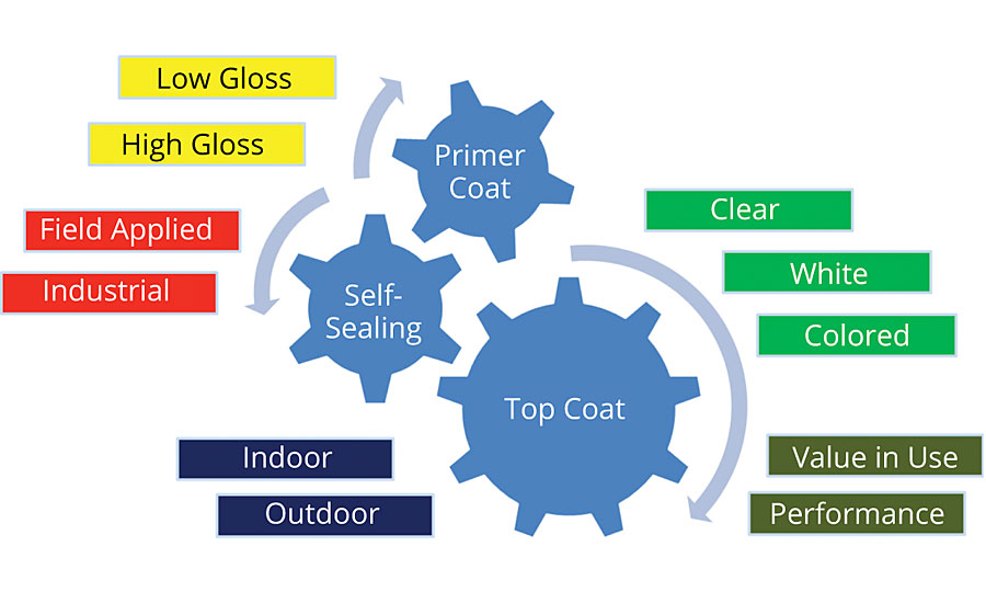 A comprehensive product range articulated around binders for primer coat, top coat or self-sealing (categorized per color).