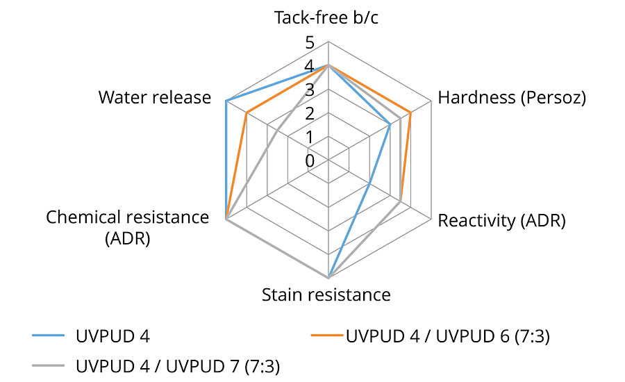 Major performance area of UV PUD 4 and formulations with UV PUD 6 and UV PUD 7
