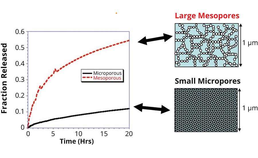The release rates achieved when using different pore size (red line = large mesopores and black line = small micropores)