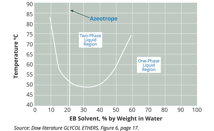 Mutual solubility of Butyl Cellosolve solvent/water vs. temperature.