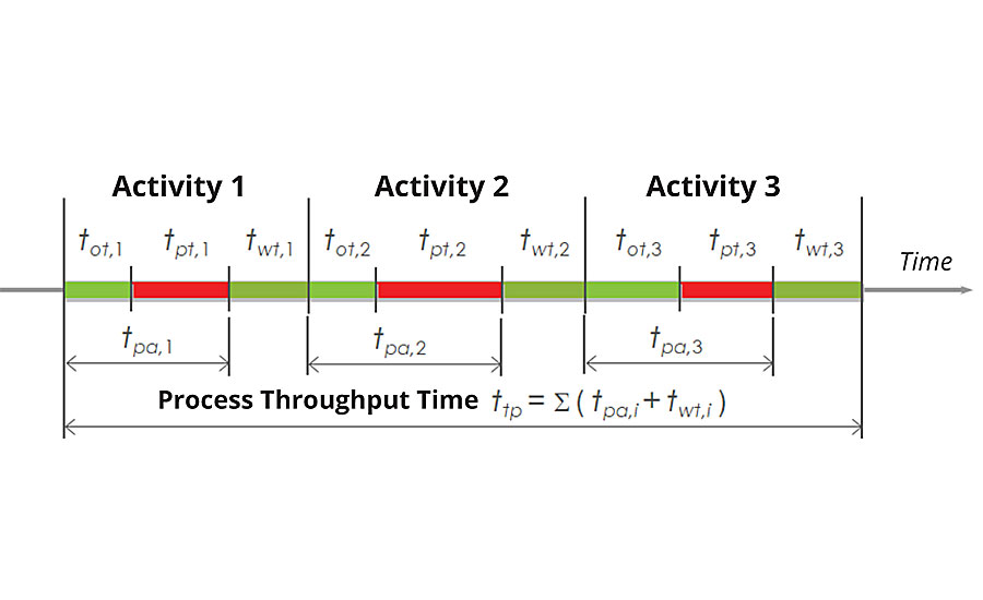 "Structure of process throughput time (T. Ljubič, ""Operational Management of Production,"" Modern Organization, Kranj, 2006)."