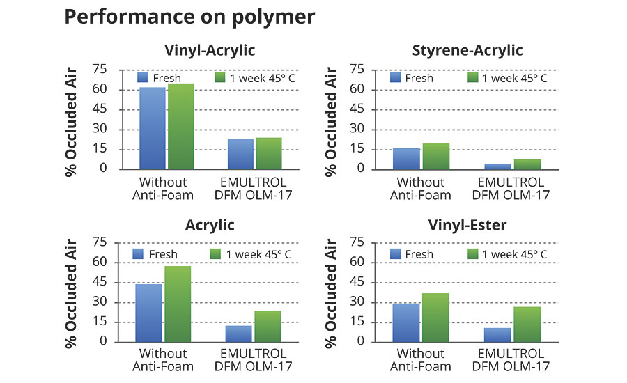 Test results of the defoamer in various polymer dispersions