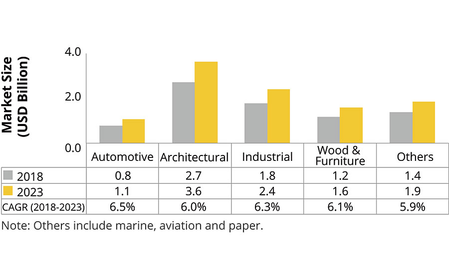Architectural applications to lead the coatings additives market