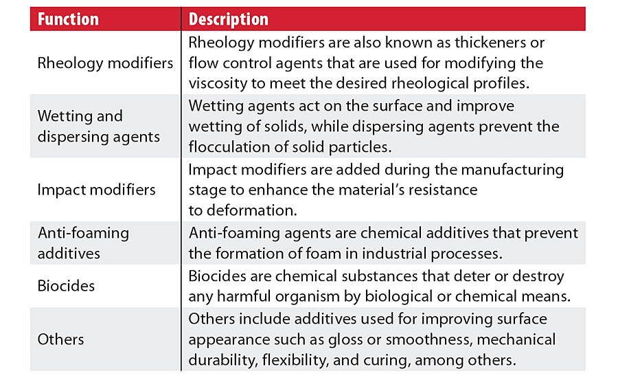 Coatings additives functions