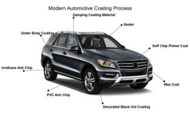 Powder Coatings Market Stimulated with Positive Demand Trends and Investments