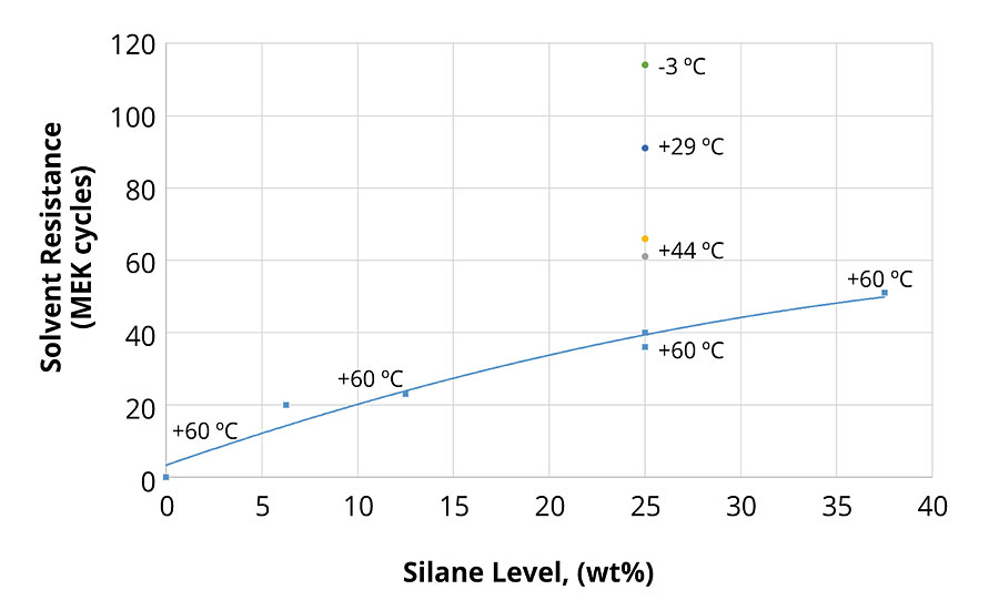 Effect of the level of silane and resin Tg on solvent resistance of clearcoats