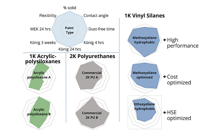 Properties of the vinyl silane pigmented topcoats compared with commercial benchmarks