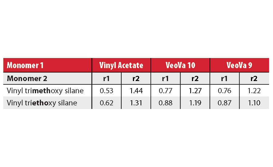 Estimated reactivity ratios between vinyl esters and vinyl silanes