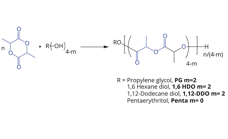ROP of lactide with alcohol initiators