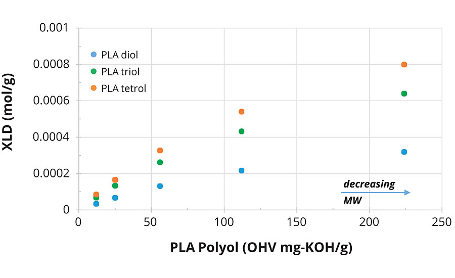 Influence of PLA polyol molecular weight on calculated XLD