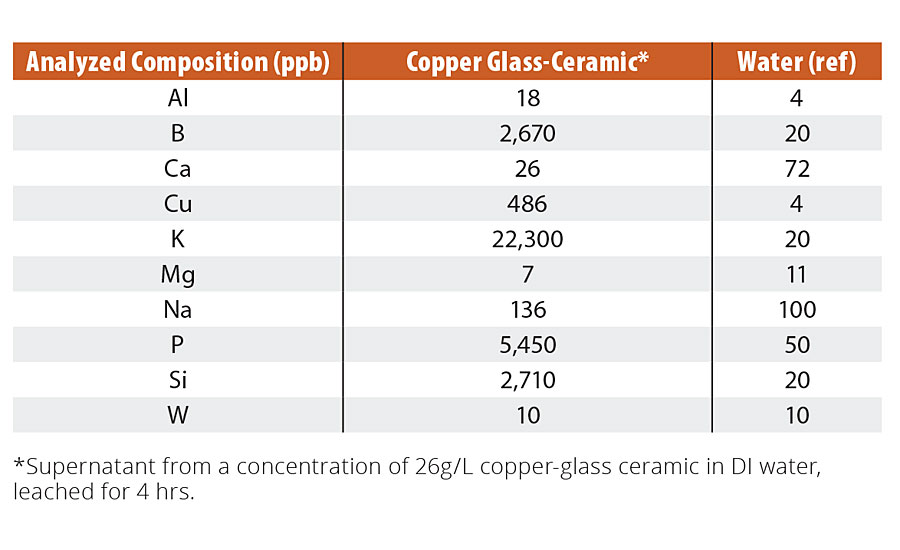 Composition of leachate from copper-glass ceramic particles