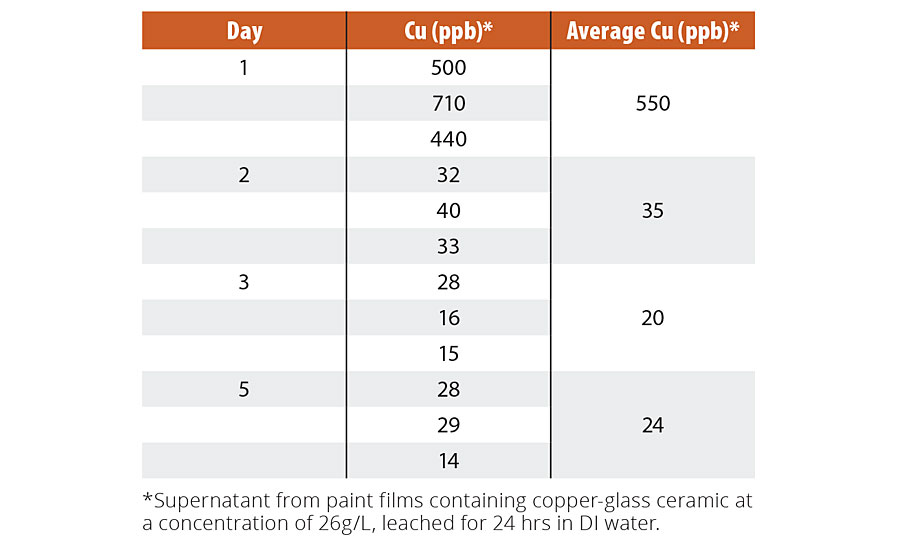 Leached copper from coatings containing copper-glass ceramic particles