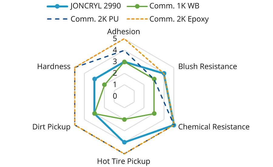 Comparison of JONCRYL 2990 to other commercial 1K and 2K concrete coatings