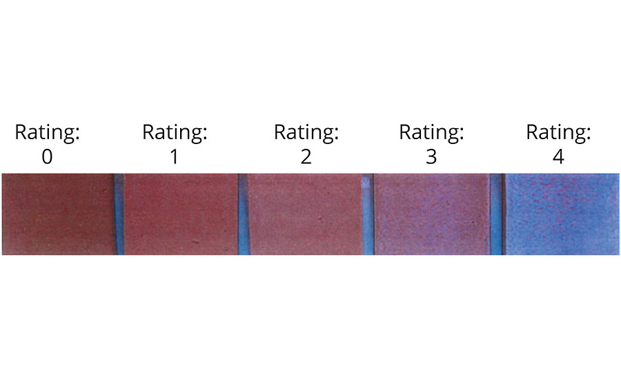 Water whitening/blush resistance rating scale
