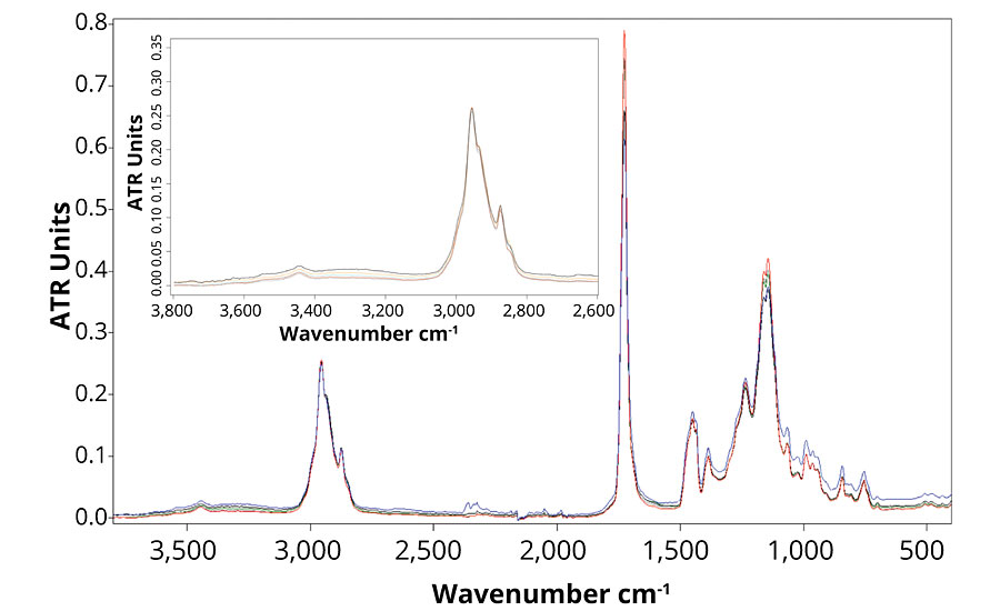 FTIR spectra of formulation A (blue), B (red), C (black), D (grey) and E (green) after 2,000 hrs of accelerated aging