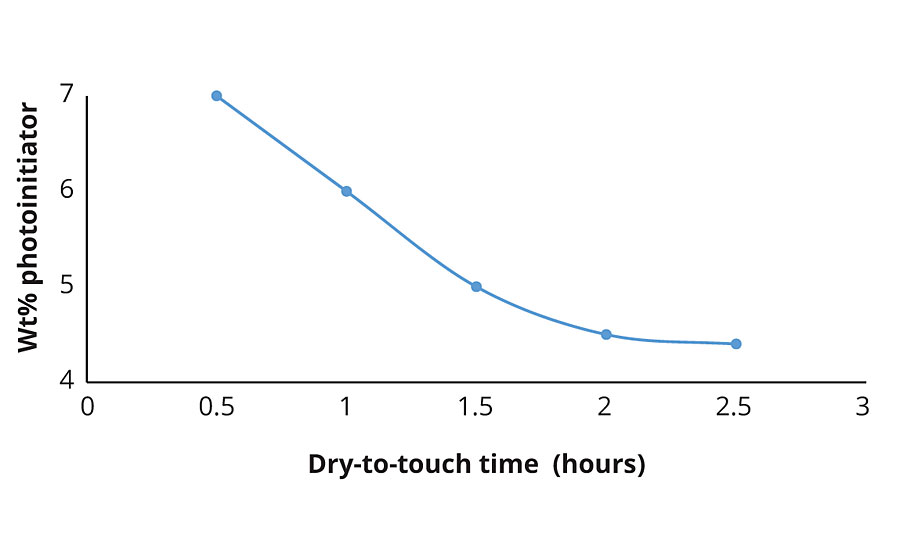 Effect of photoinitiator loading on cure time