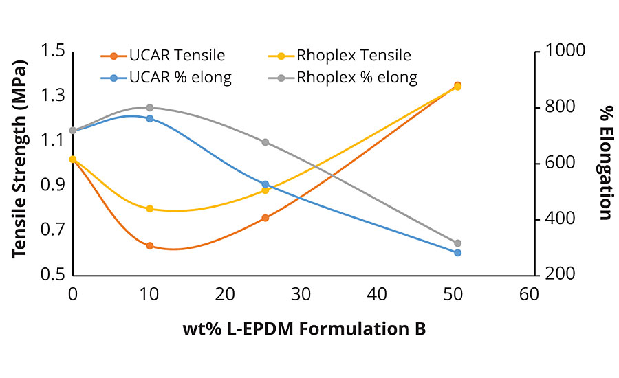 Effect of L-EPDM loading on tensile properties of elastomeric acrylic resins