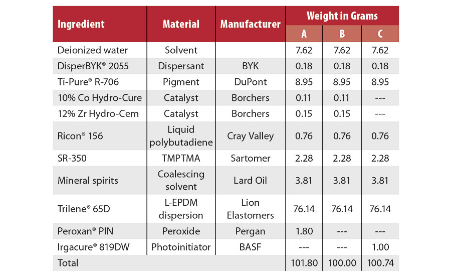 EPDM coatings formulations