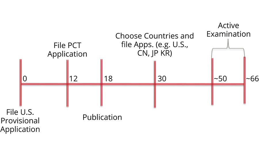 A typical patent application filing strategy for the global approach.