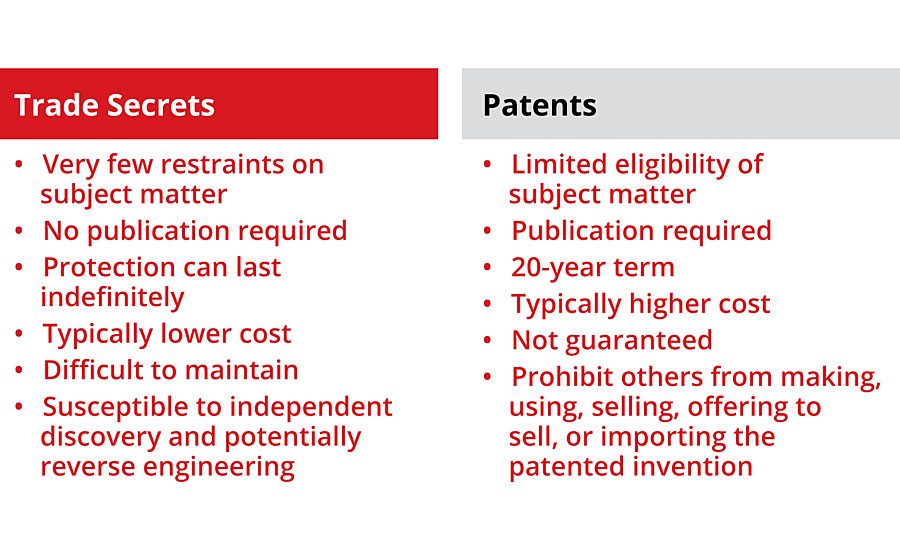 A comparison of patents and trade secrets.
