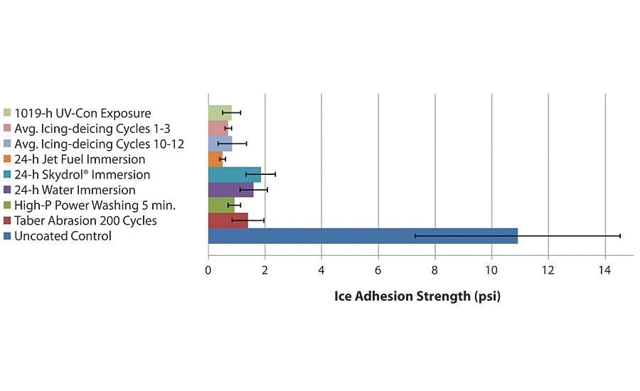 Ice adhesion results for SuperAi after various durability tests.