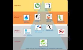 Optimization of Waterborne Coatings