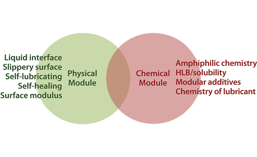 The hybrid modular SLIPS approach utilizes a combination of the physical module (lubricious liquid interface) and the chemical module (amphiphilic surface-active polymers). Earlier generations of SLIPS primarily utilized only the physical module (see Fig 5). AST has recently launched SLIPS Foul Protect™ N1x that utilizes both modules.