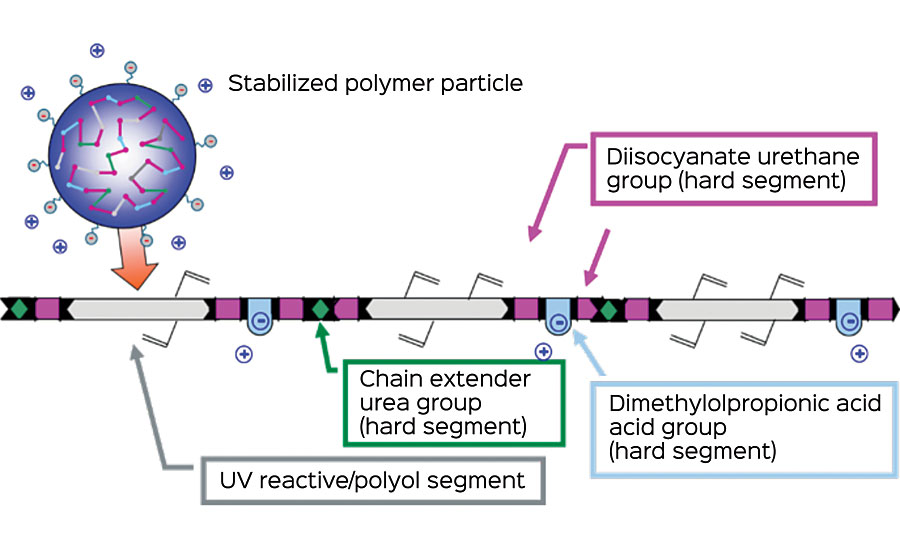 Chemistry of WB UV PUDs.