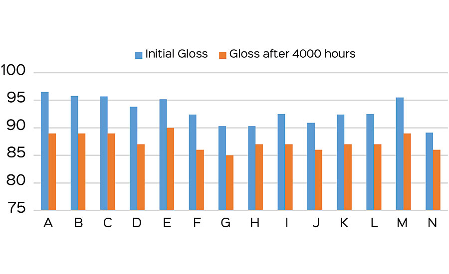 QUV gloss retention.