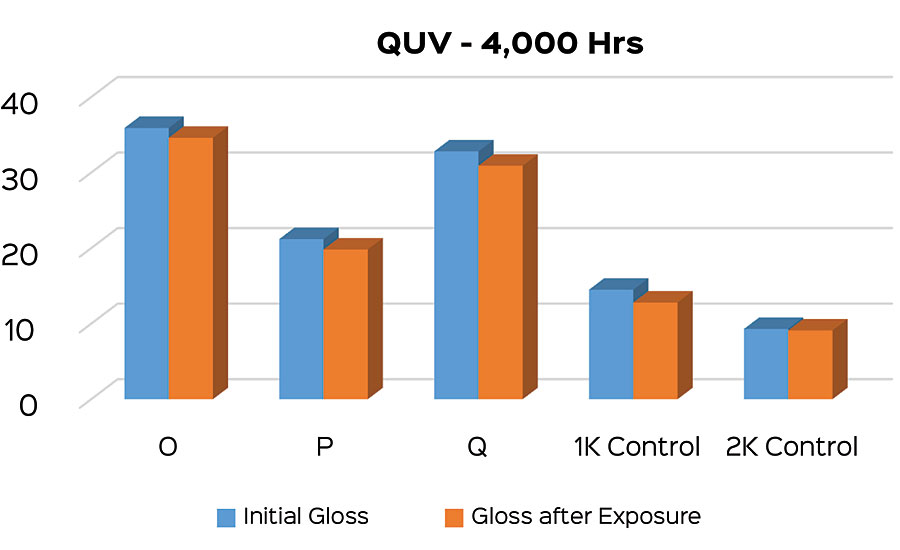 Gloss retention of coatings in Phase 2.