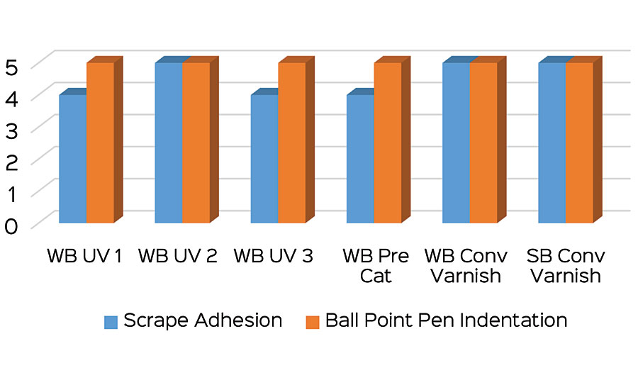Scrape adhesion and ball point pen indentation test results.