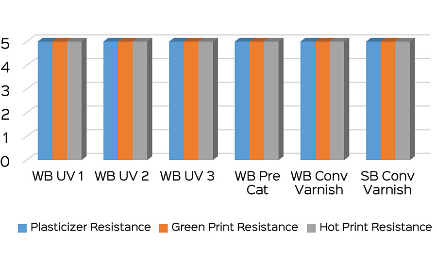 Results of the plasticizer, green print and hot print resistance tests.