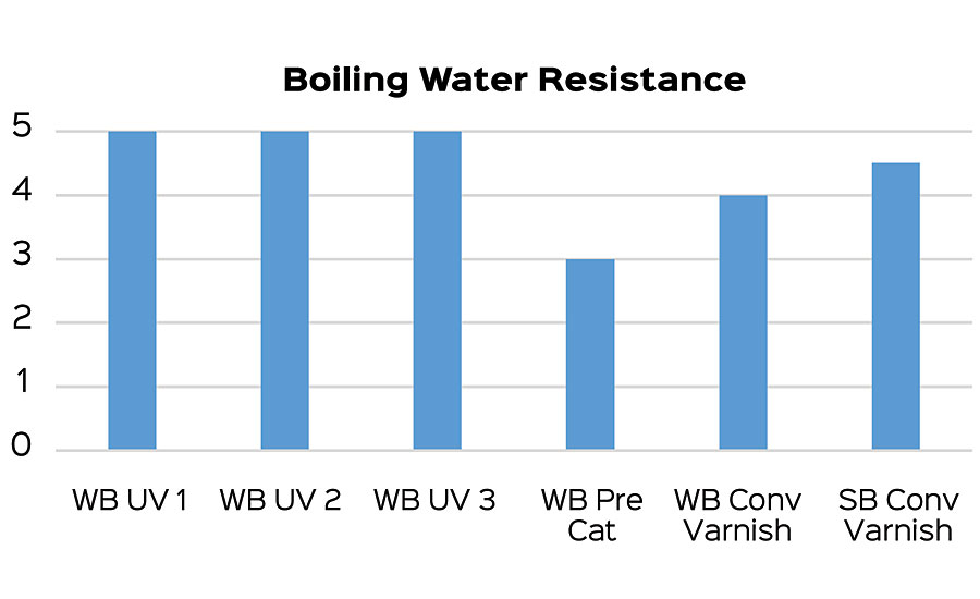 Results of boiling water resistance test.