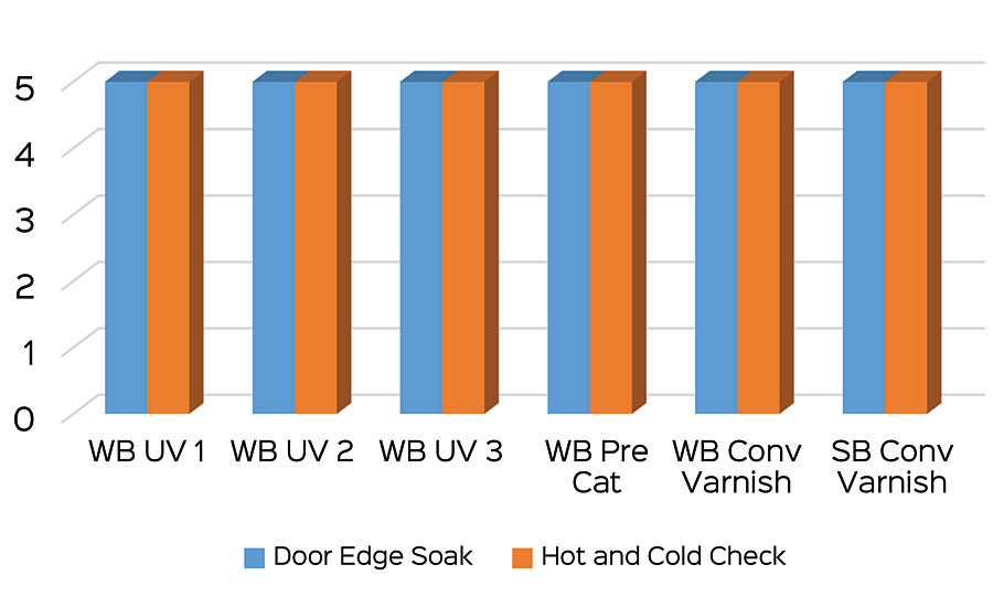 Hot and cold check resistance and edge soak test results.