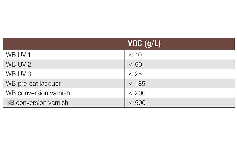 VOC levels for the coatings used in the WB UV Interior Wood Applications study.