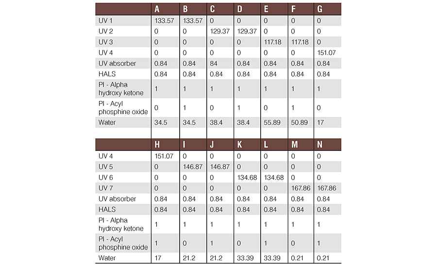Formulations used in the WB UV Exterior Wood Applications, Phase 1 study.