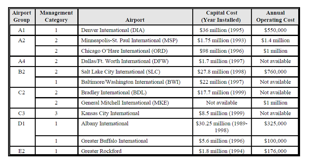 Specific capital and annual operating cost provided by different airports to EPA