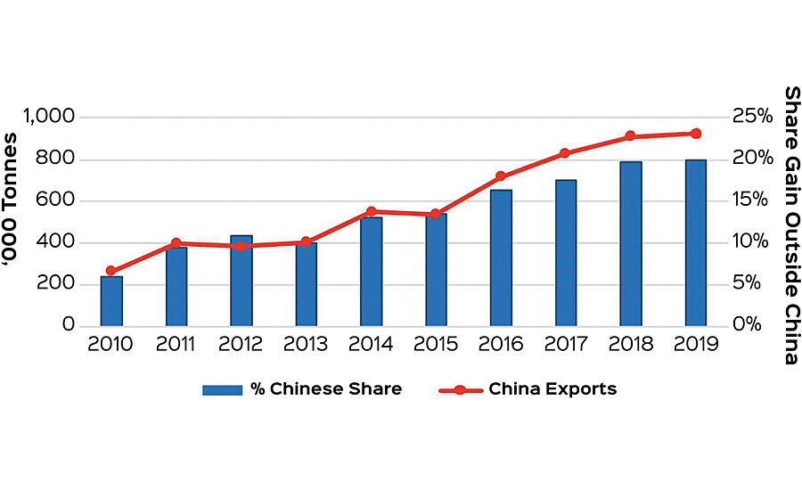 China exports: share gain in export markets ('000 tonnes)
