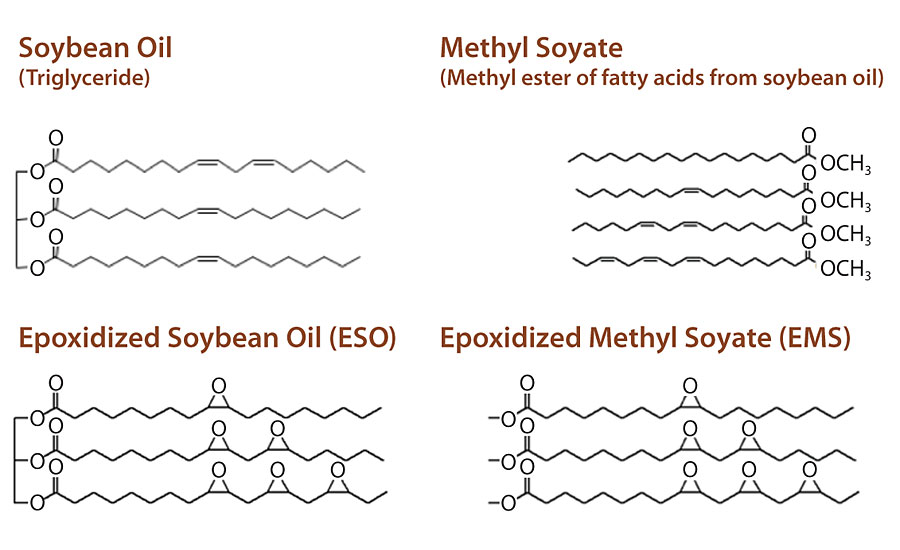 Soybean oil has four fundamental building blocks.