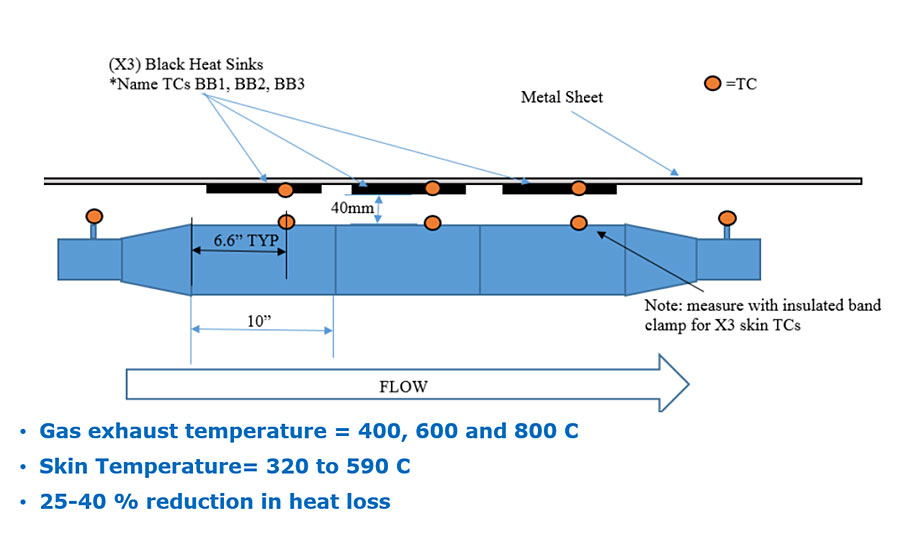Thermal testing – comparison between coated and uncoated pipes used as exhaust for a diesel engine and measuring the amount of heat loss through the sides of the pipe.
