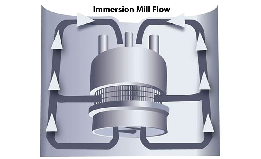 Immersion mill flow.
