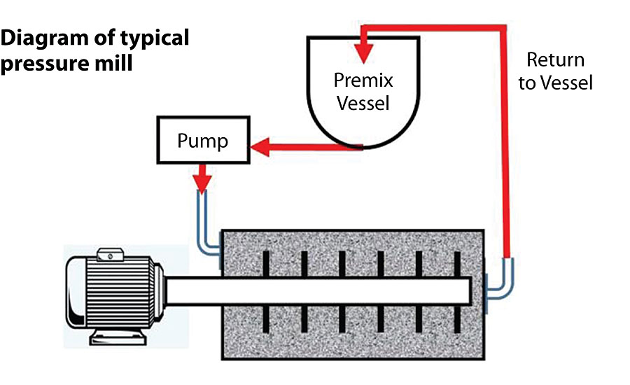 Diagram of a typical pressure mill.