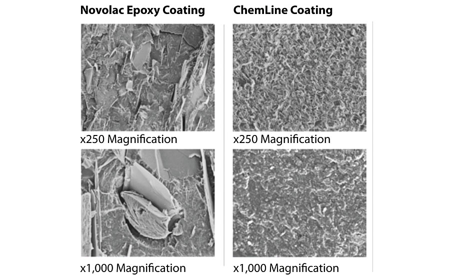 pci1120 Advanced F3 900 - A Look At The Everchanging Industrial Protective Coating Market