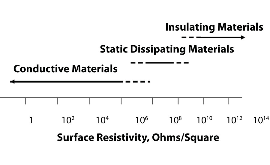 pci1120 Advanced F7 900 - A Look At The Everchanging Industrial Protective Coating Market