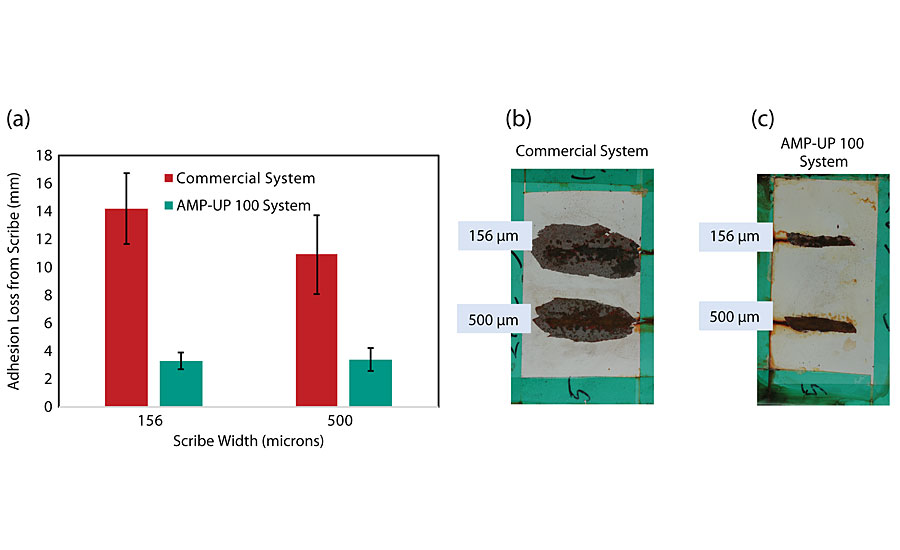 Comparison of three-coat systems applied on blasted steel (SSPC-SP10) panels via conventional spray and evaluated after 2,000 hrs of ASTM B117 exposure; (a) Comparison of coating adhesion loss from scribe between a system incorporating a commercially available primer and one incorporating AMP-UP 100 primer for 156-µm and a 500-µm scribe damage; (b) Blasted steel coated with system incorporating commercially available primer; (c) Blasted steel coated with system incorporating AMP-UP 100 primer.
